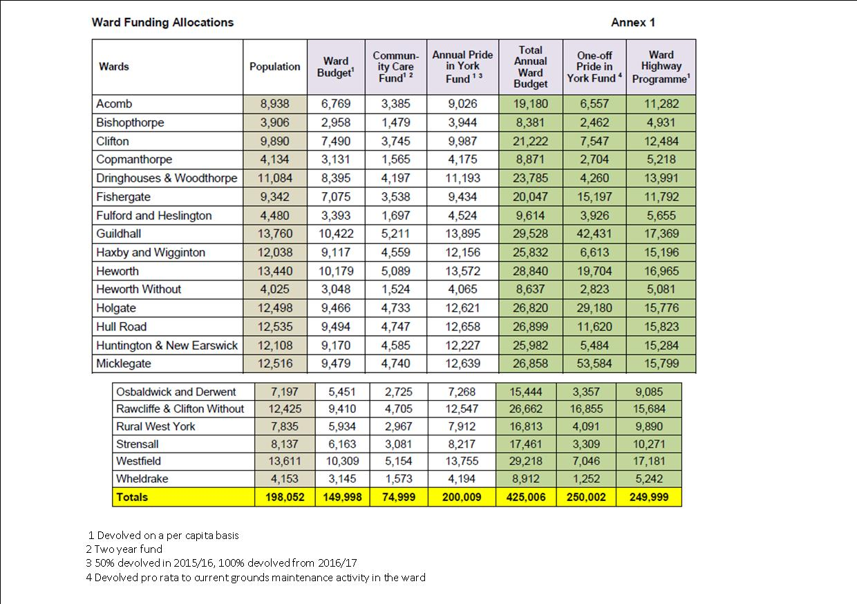 Funding by ward