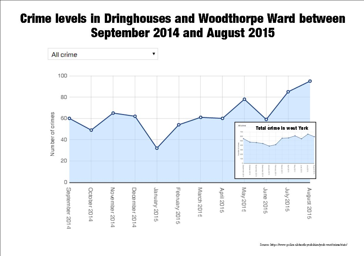 Dringhouses Crime graph to Aug 2015